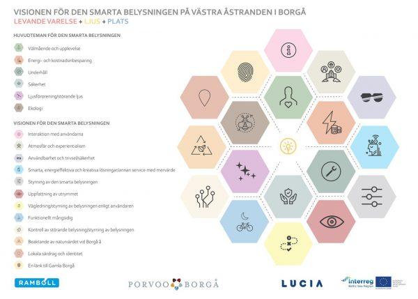 Vision smarta belysningen i Västra åstranden i Borgå
